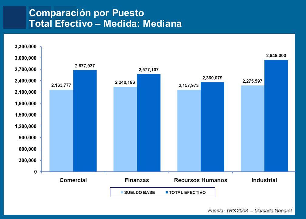 Comparación Interanual por Area Sueldo Base Anual – Medida: Mediana