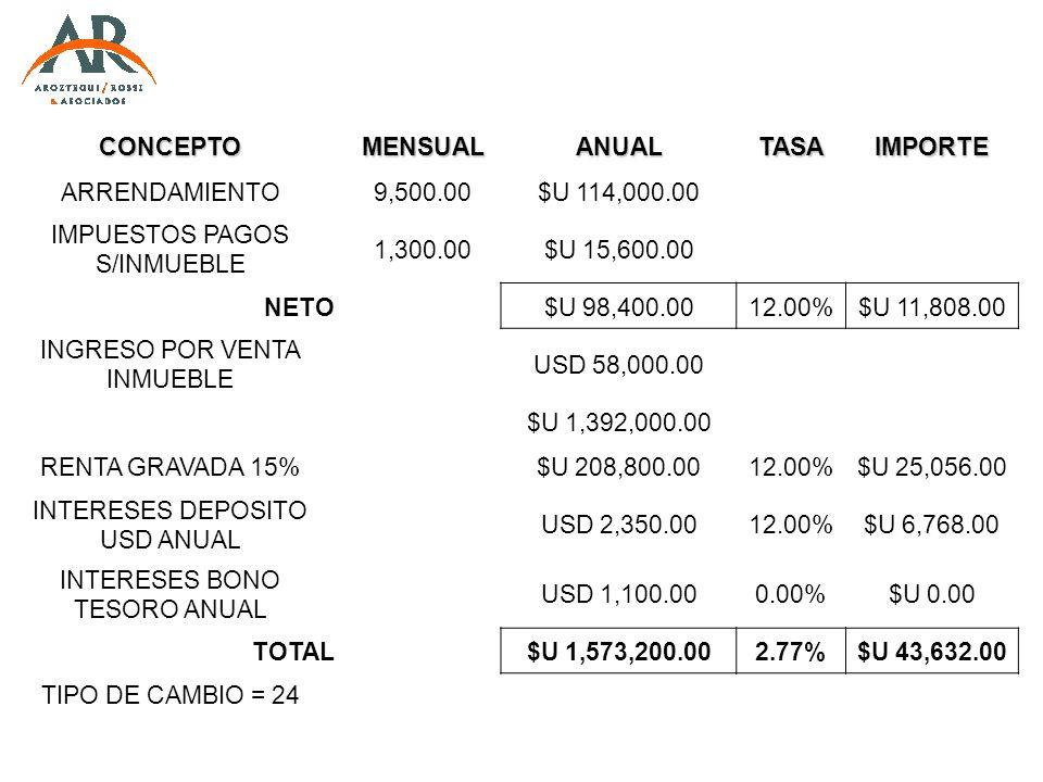 CONCEPTO MENSUAL ANUAL TASA IMPORTE $U 1,573,200.00 2.77% $U 43,632.00