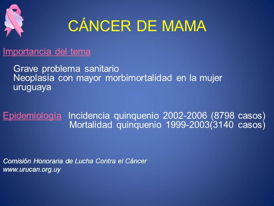 CÁNCER DE MAMA Importancia del tema Grave problema sanitario