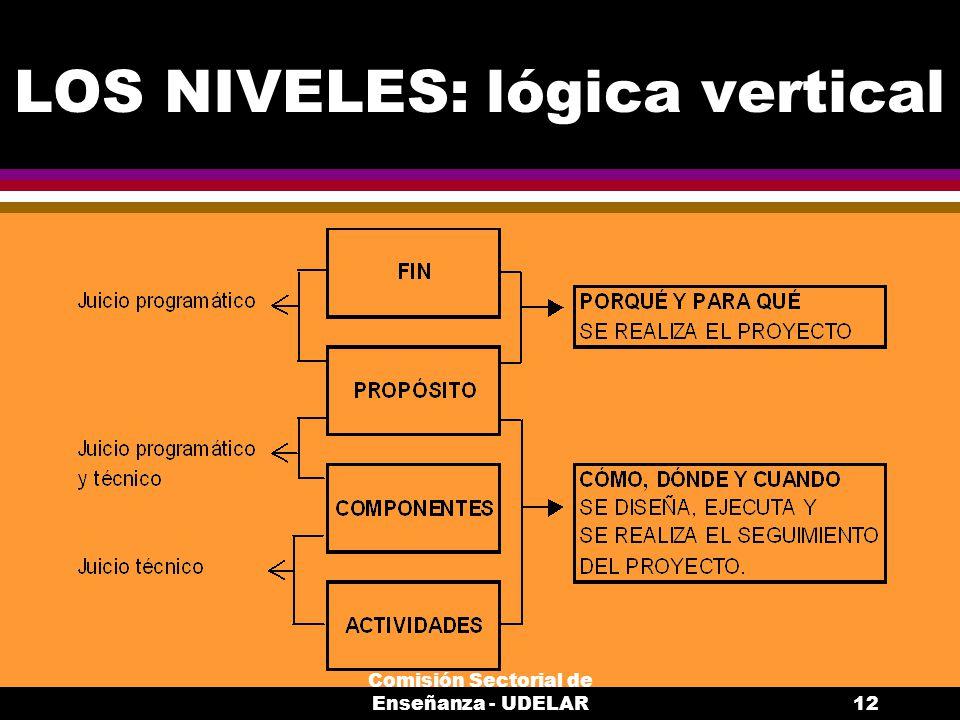 LOS NIVELES: lógica vertical