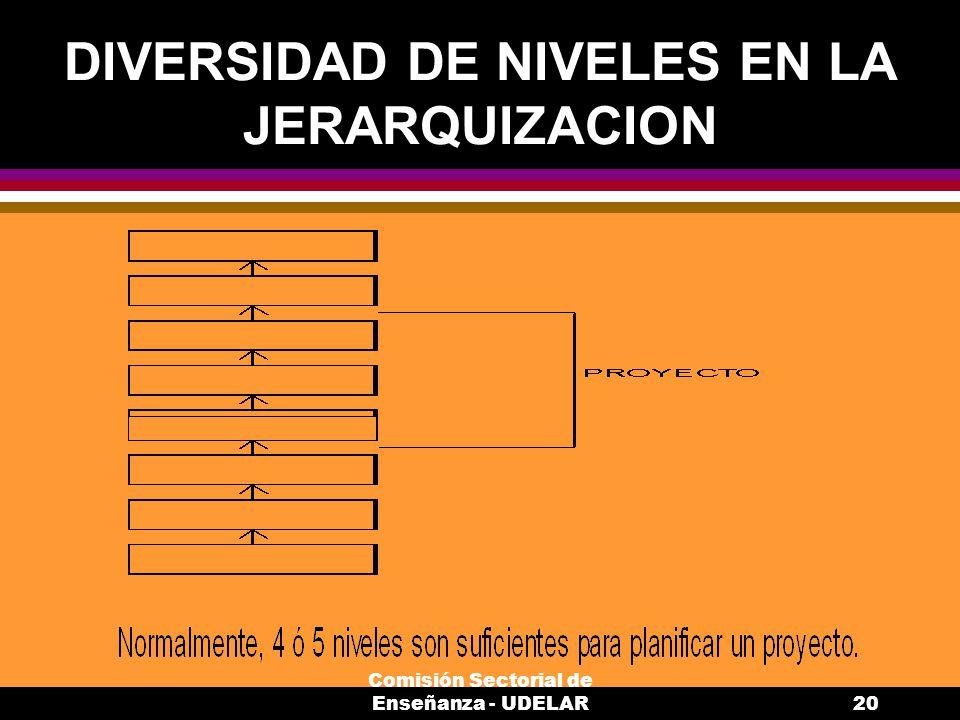 DIVERSIDAD DE NIVELES EN LA JERARQUIZACION