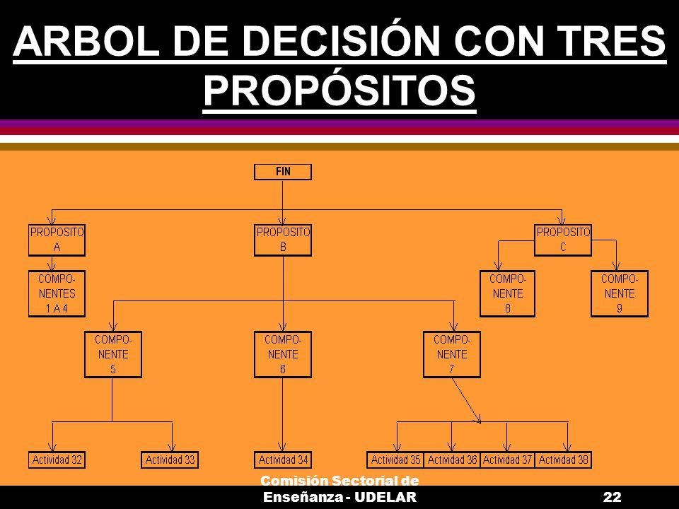 ARBOL DE DECISIÓN CON TRES PROPÓSITOS