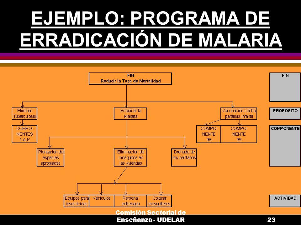 EJEMPLO: PROGRAMA DE ERRADICACIÓN DE MALARIA