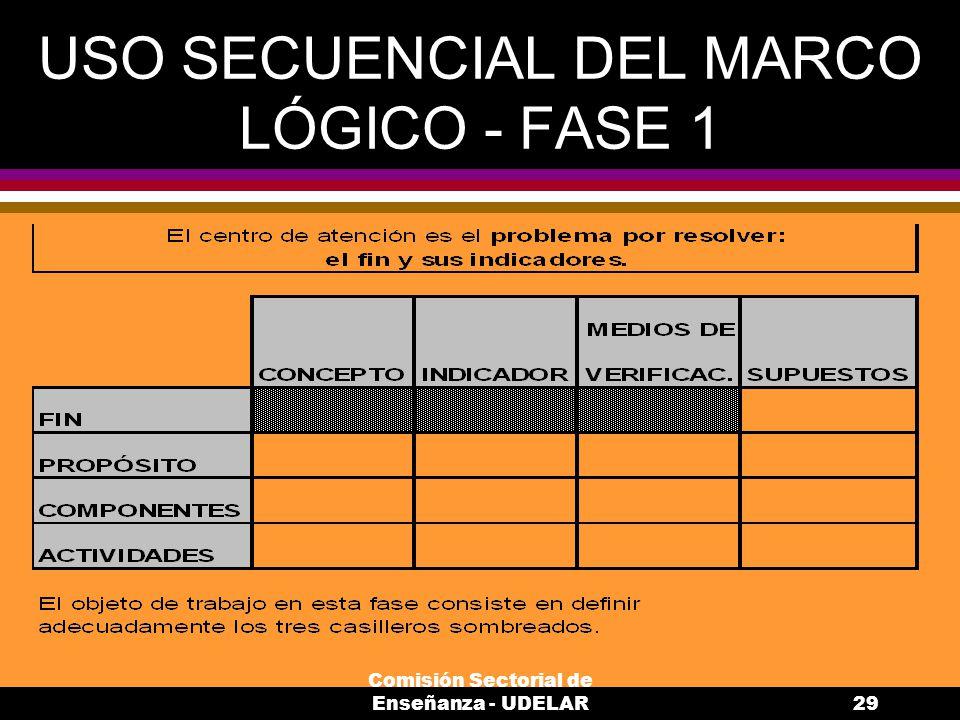 USO SECUENCIAL DEL MARCO LÓGICO - FASE 1