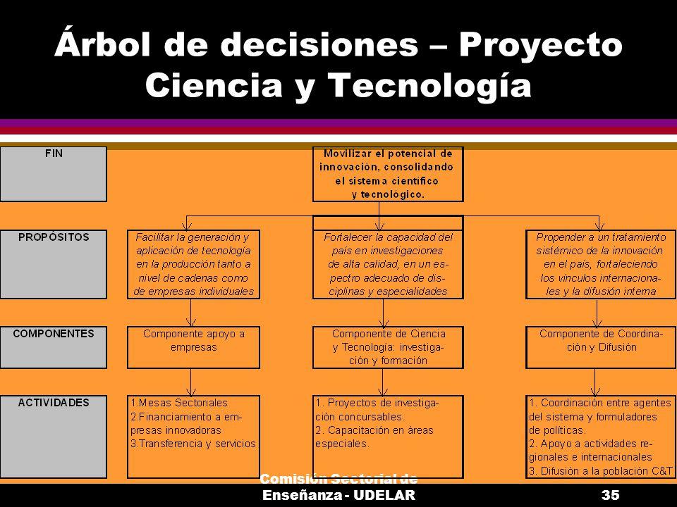 Árbol de decisiones – Proyecto Ciencia y Tecnología