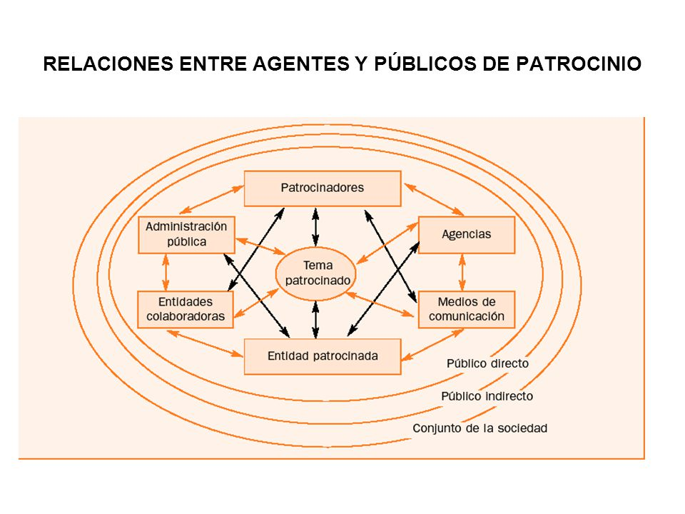RELACIONES ENTRE AGENTES Y PÚBLICOS DE PATROCINIO