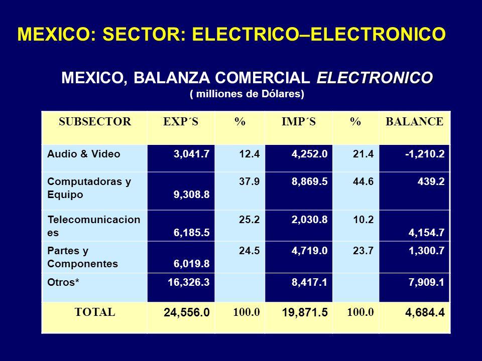 MEXICO, BALANZA COMERCIAL ELECTRONICO ( milliones de Dólares)