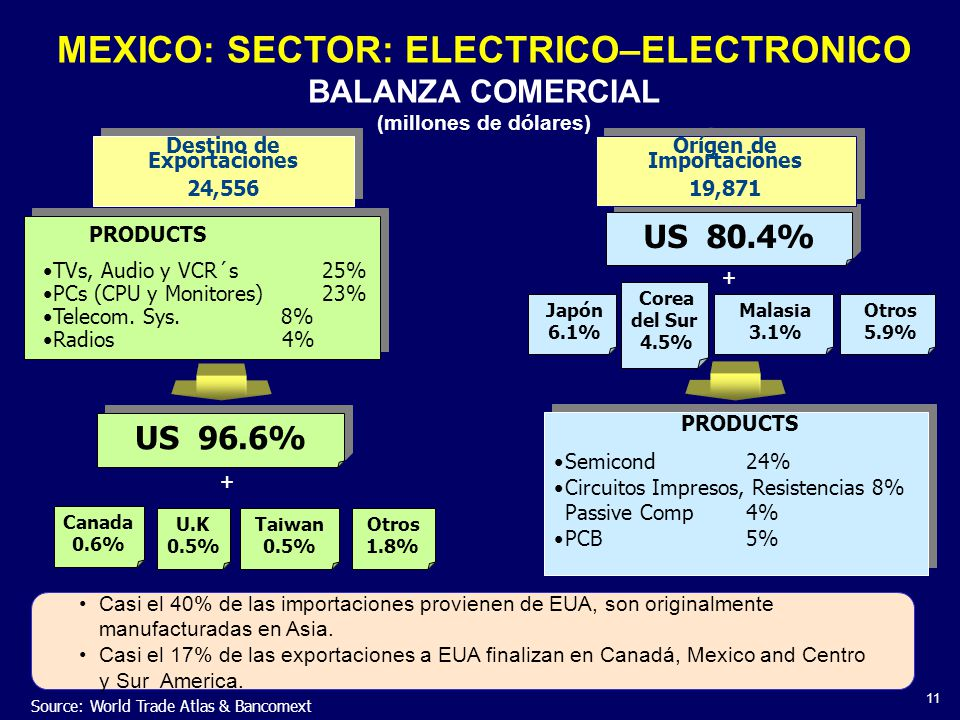 MEXICO: SECTOR: ELECTRICO–ELECTRONICO