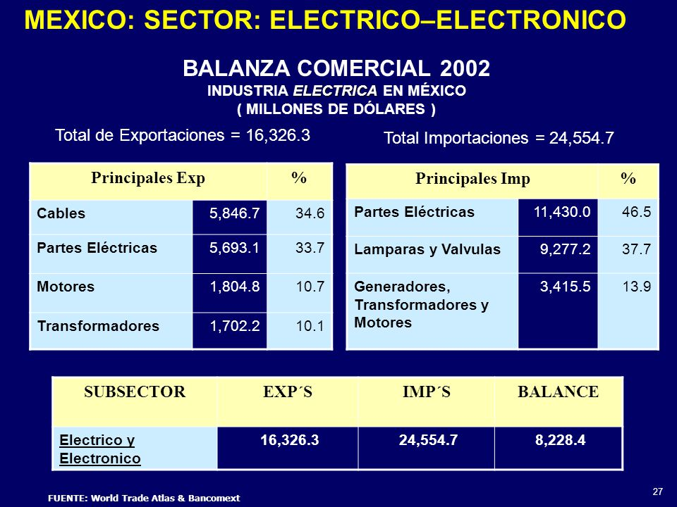 INDUSTRIA ELECTRICA EN MÉXICO FUENTE: World Trade Atlas & Bancomext