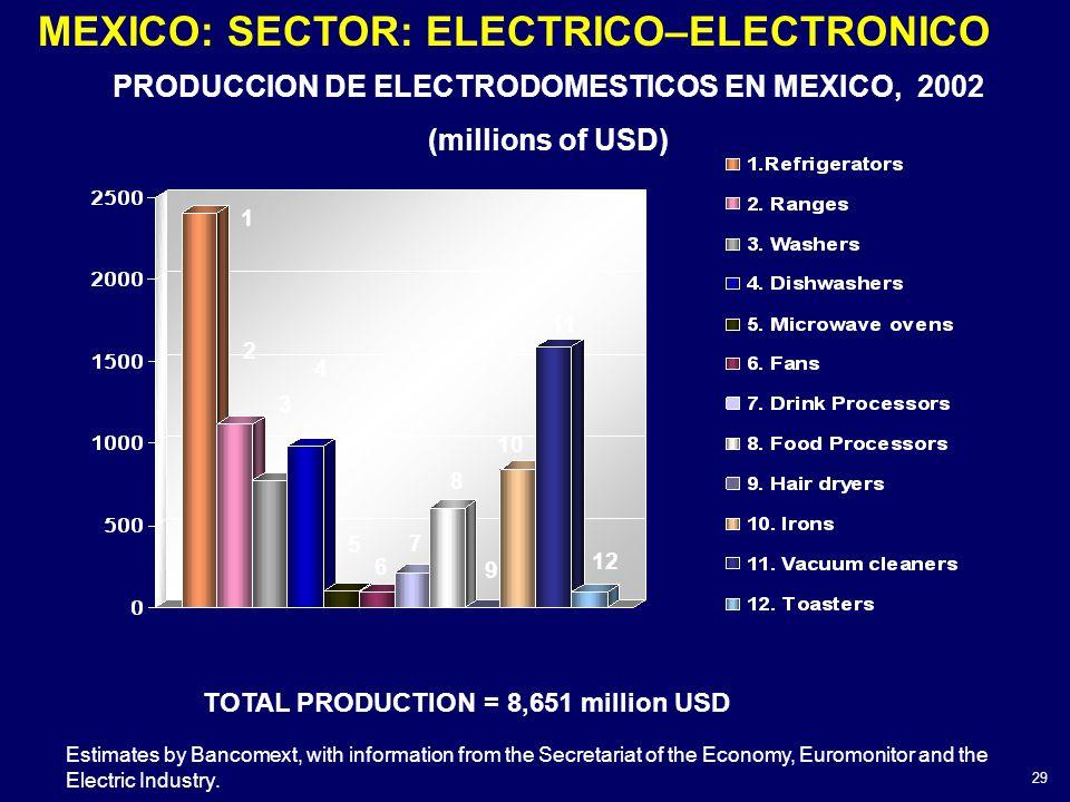 PRODUCCION DE ELECTRODOMESTICOS EN MEXICO, 2002