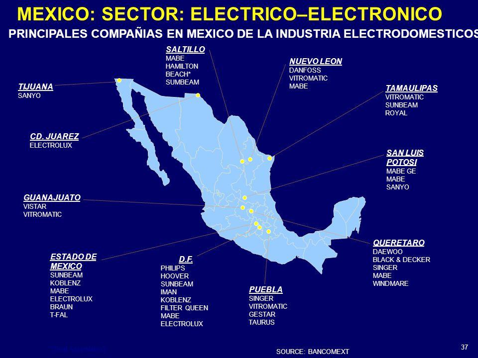 PRINCIPALES COMPAÑIAS EN MEXICO DE LA INDUSTRIA ELECTRODOMESTICOS