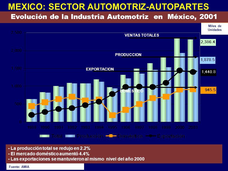 Evolución de la Industria Automotriz en México, 2001