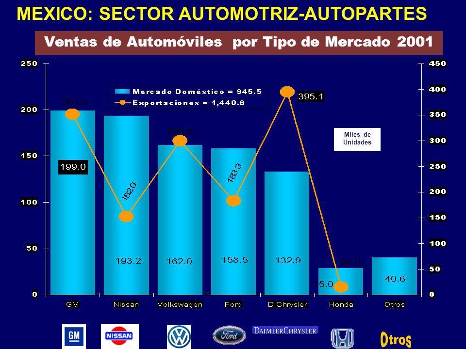 Ventas de Automóviles por Tipo de Mercado 2001