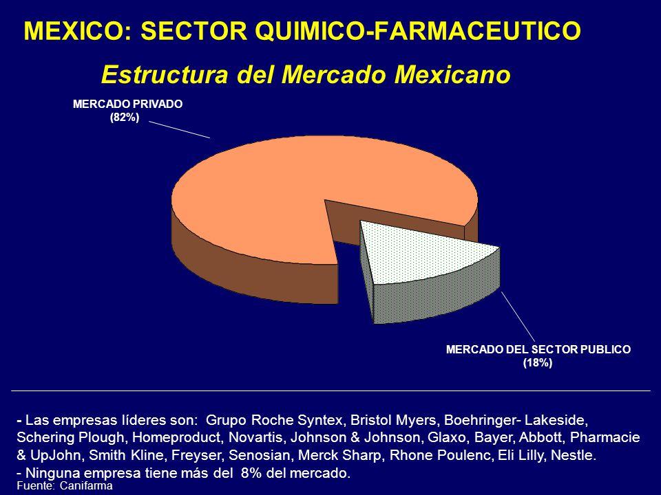 MEXICO: SECTOR QUIMICO-FARMACEUTICO