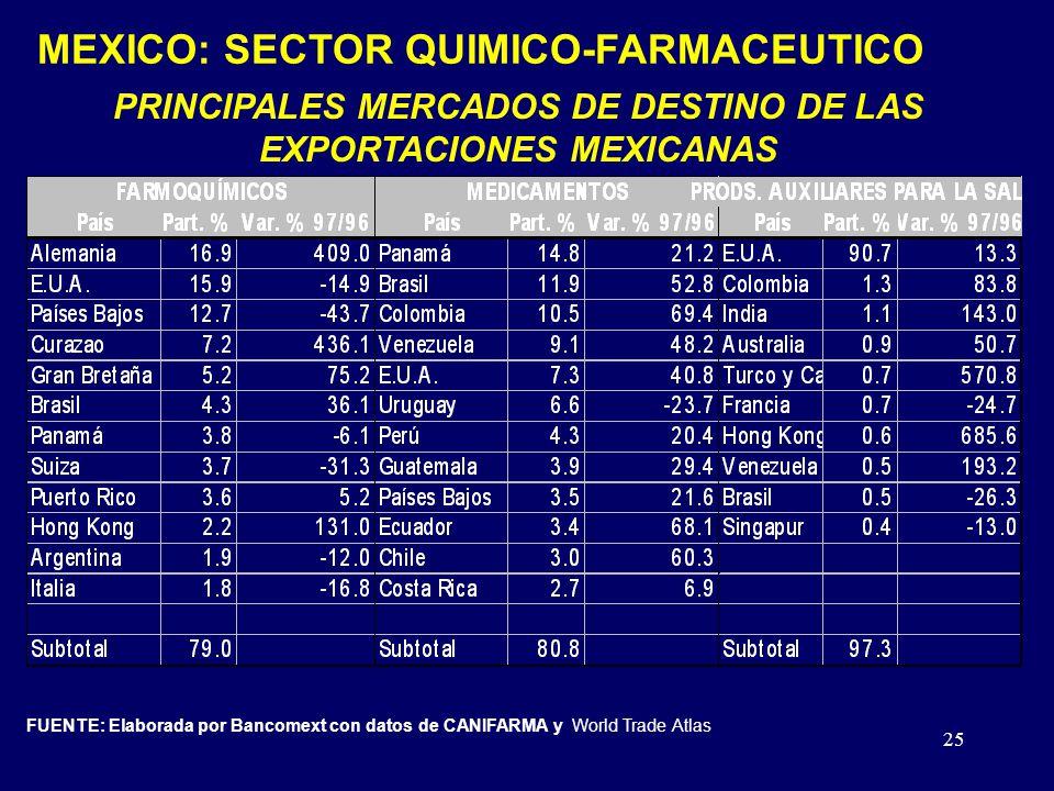 PRINCIPALES MERCADOS DE DESTINO DE LAS EXPORTACIONES MEXICANAS