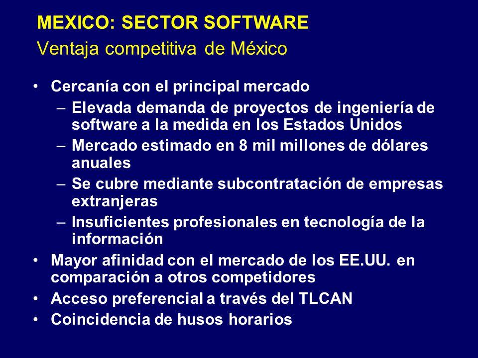 Ventaja competitiva de México