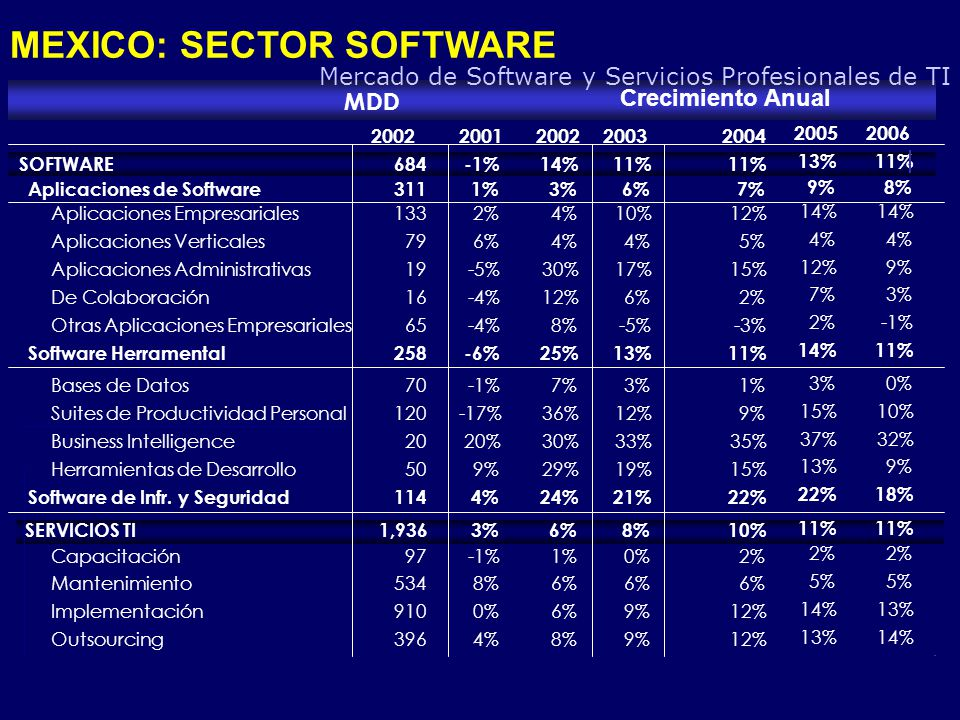 MEXICO: SECTOR SOFTWARE