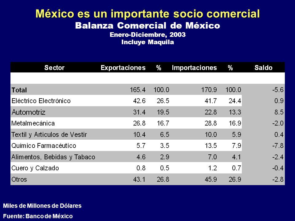 México es un importante socio comercial