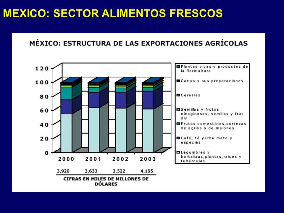MEXICO: SECTOR ALIMENTOS FRESCOS