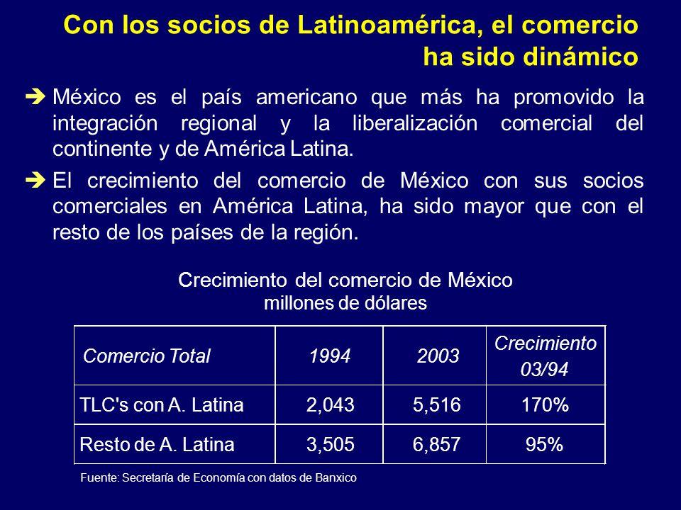 Con los socios de Latinoamérica, el comercio ha sido dinámico