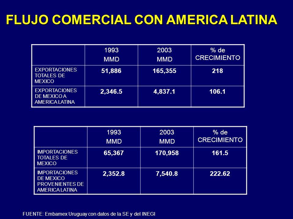 FLUJO COMERCIAL CON AMERICA LATINA