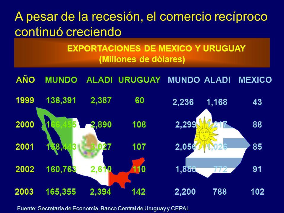 EXPORTACIONES DE MEXICO Y URUGUAY