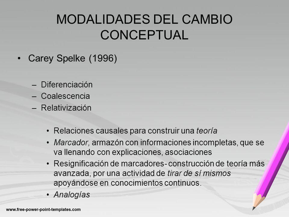 MODALIDADES DEL CAMBIO CONCEPTUAL