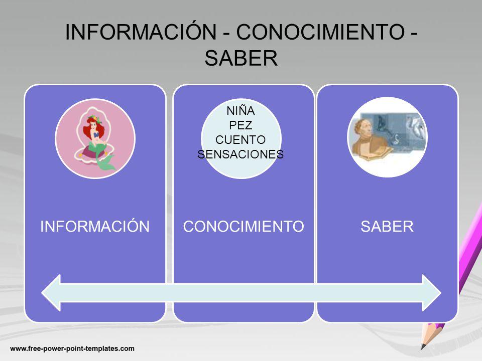 INFORMACIÓN - CONOCIMIENTO - SABER