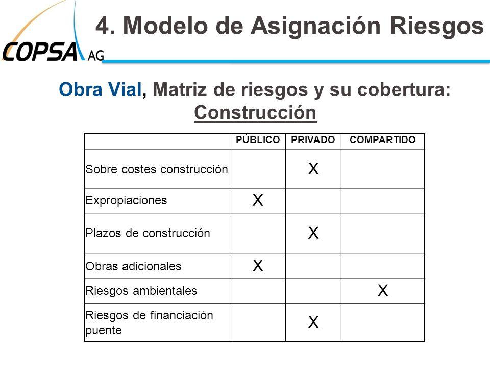 Obra Vial, Matriz de riesgos y su cobertura: Construcción