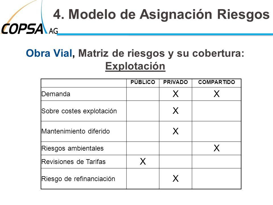 Obra Vial, Matriz de riesgos y su cobertura: Explotación