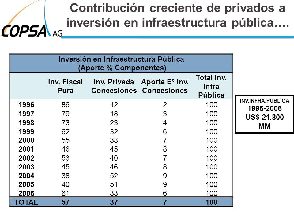 Contribución creciente de privados a inversión en infraestructura pública….