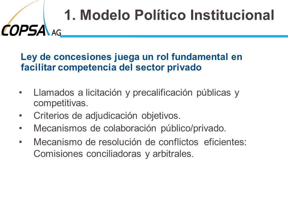 1. Modelo Político Institucional