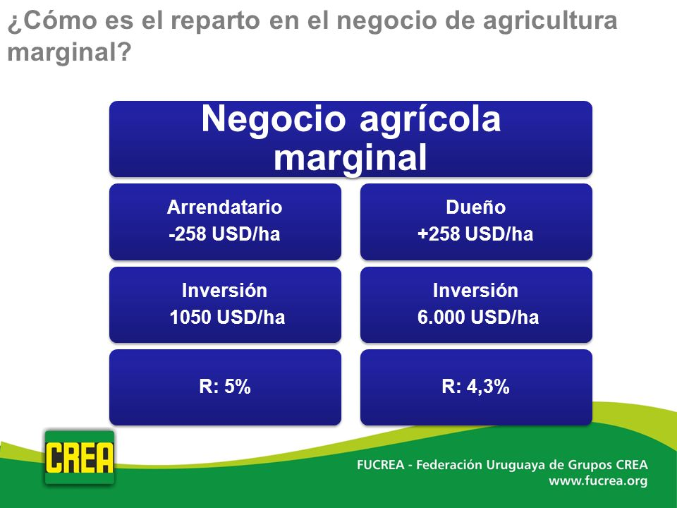 Negocio agrícola marginal
