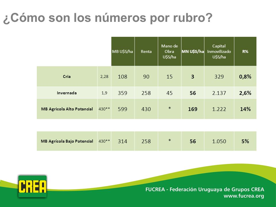 MB Agricola Alto Potancial MB Agrícola Bajo Potencial