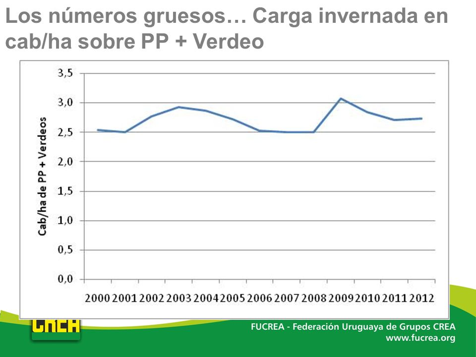 Los números gruesos… Carga invernada en cab/ha sobre PP + Verdeo