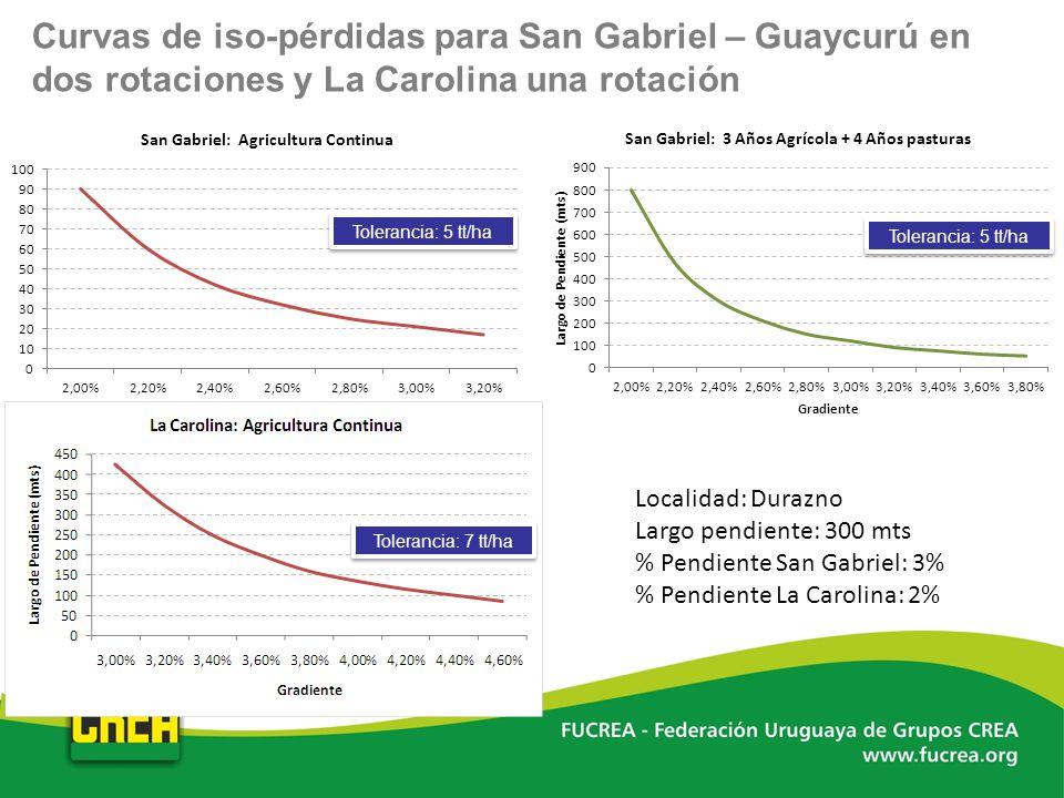 Curvas de iso-pérdidas para San Gabriel – Guaycurú en dos rotaciones y La Carolina una rotación
