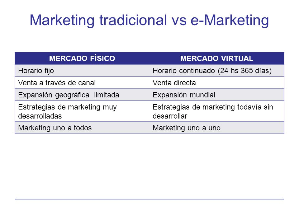 Marketing tradicional vs e-Marketing