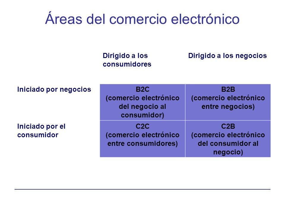 Áreas del comercio electrónico