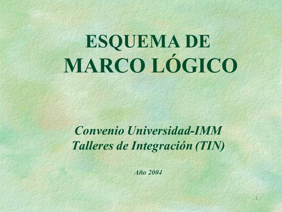 ESQUEMA DE MARCO LÓGICO Convenio Universidad-IMM Talleres de Integración (TIN) Año 2004