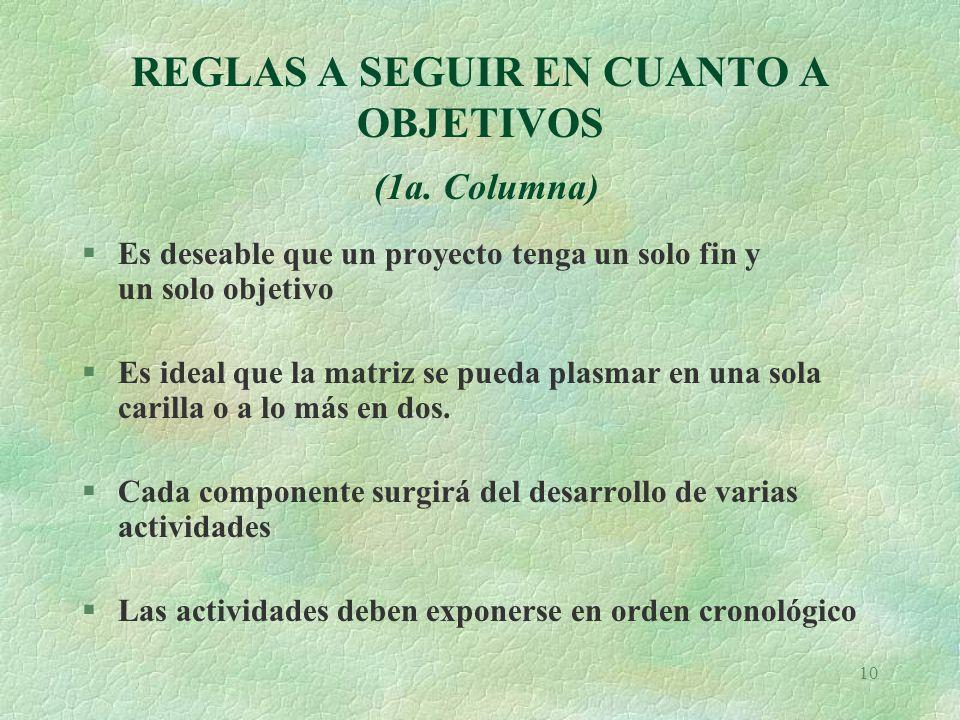 REGLAS A SEGUIR EN CUANTO A OBJETIVOS (1a. Columna)