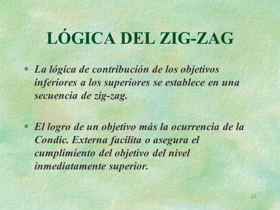 LÓGICA DEL ZIG-ZAG La lógica de contribución de los objetivos inferiores a los superiores se establece en una secuencia de zig-zag.