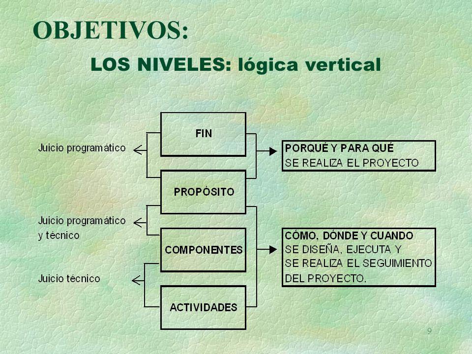 OBJETIVOS: LOS NIVELES: lógica vertical