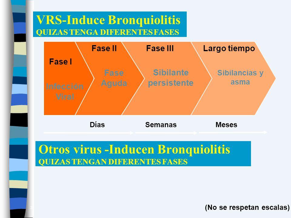 VRS-Induce Bronquiolitis QUIZAS TENGA DIFERENTES FASES