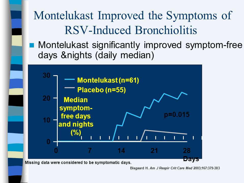 Montelukast Improved the Symptoms of RSV-Induced Bronchiolitis
