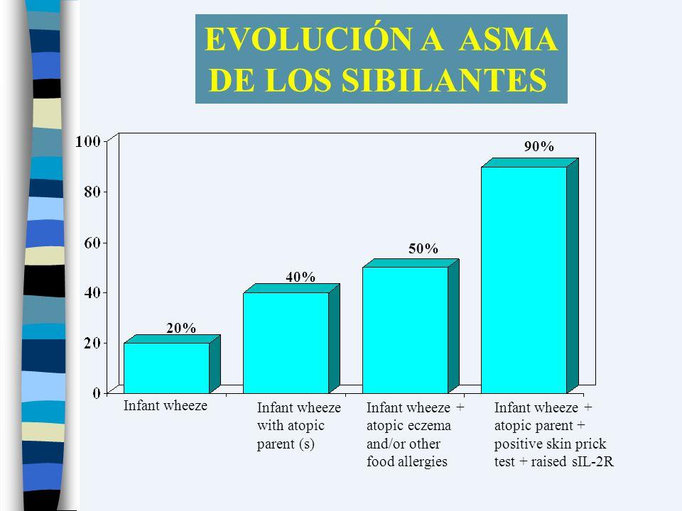 EVOLUCIÓN A ASMA DE LOS SIBILANTES