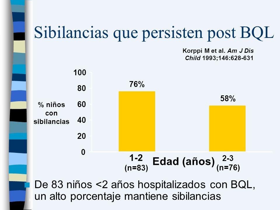 Sibilancias que persisten post BQL