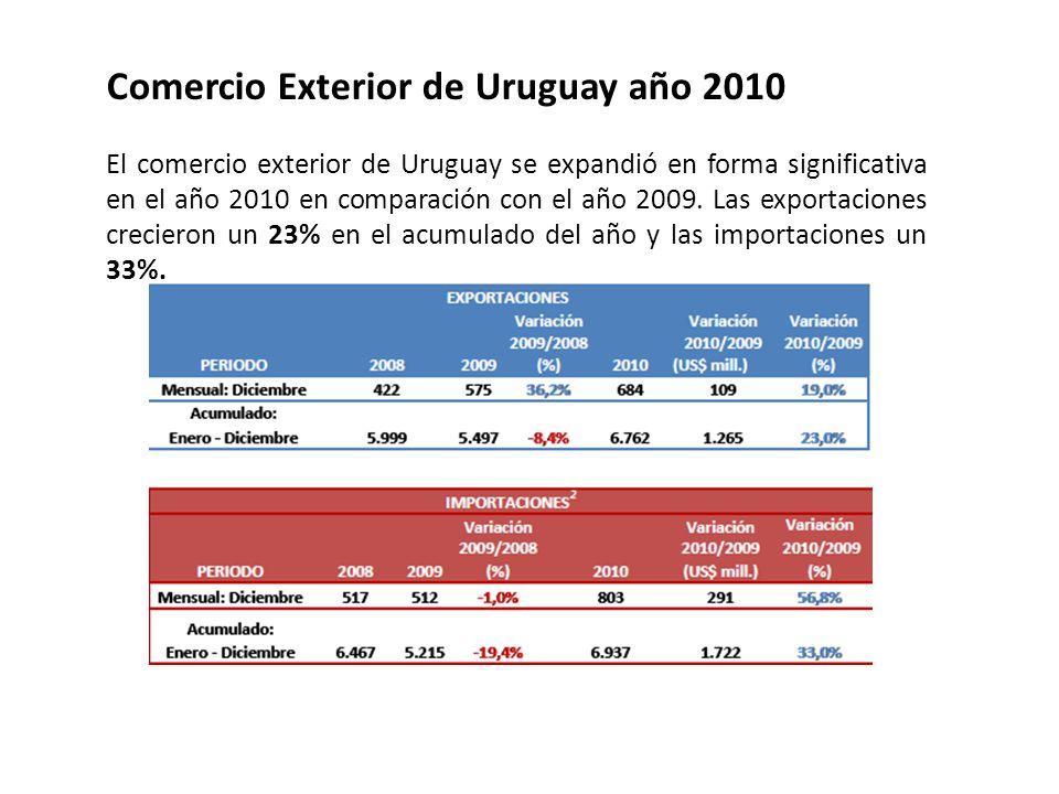 Comercio Exterior de Uruguay año 2010