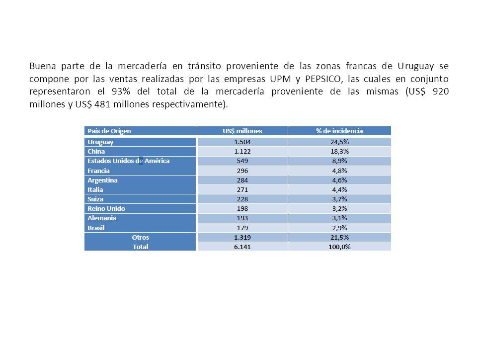 Buena parte de la mercadería en tránsito proveniente de las zonas francas de Uruguay se compone por las ventas realizadas por las empresas UPM y PEPSICO, las cuales en conjunto representaron el 93% del total de la mercadería proveniente de las mismas (US$ 920 millones y US$ 481 millones respectivamente).