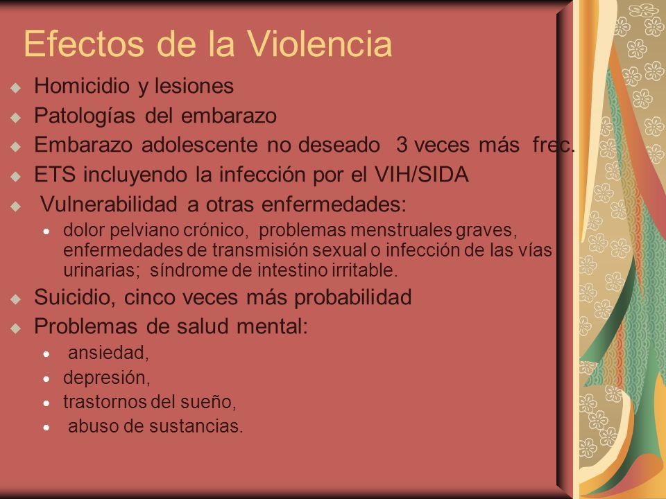Efectos de la Violencia
