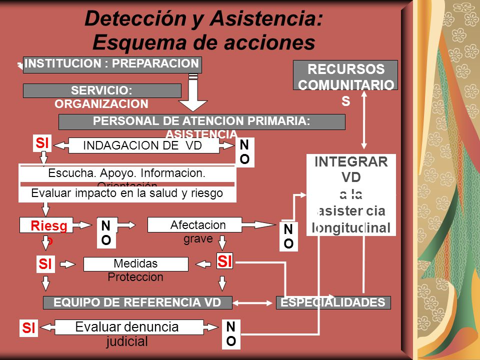 Detección y Asistencia: Esquema de acciones